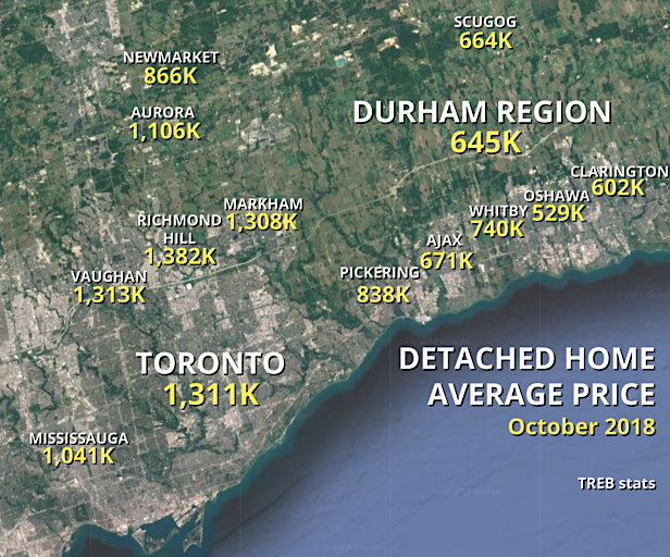 October 2018 Durham GTA Market Watch
